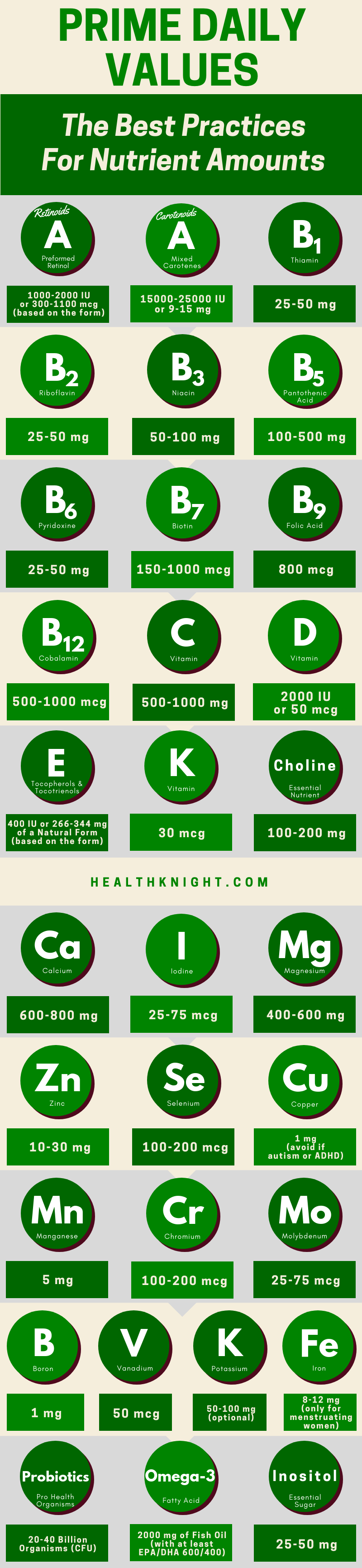 Prime Daily Values Infographic (The Best Practices For Nutrient Amounts)