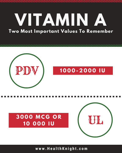 the-most-important-values-when-discussing-preformed-vitamin-a